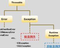 【Java】検査例外と非検査例外の違いを図でまとめてみた
